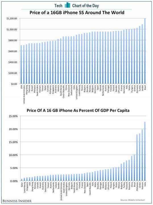 chart-of-the-day-iphone-prices