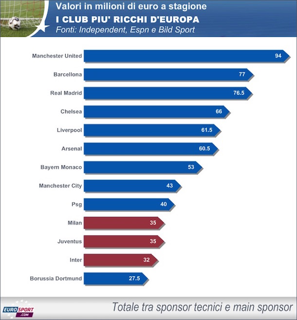 classifica club ricchi
