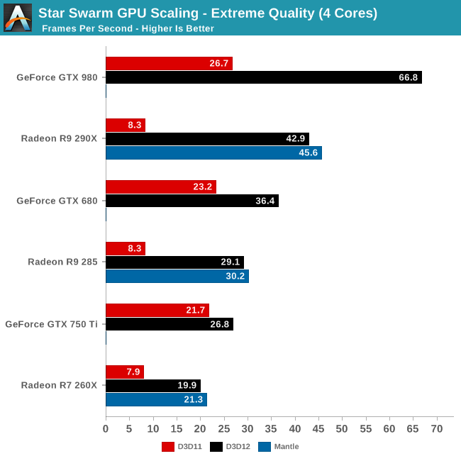 anandtech test directx12 mantle